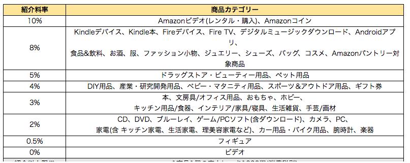 Amazonアソシエイト 紹介料率
