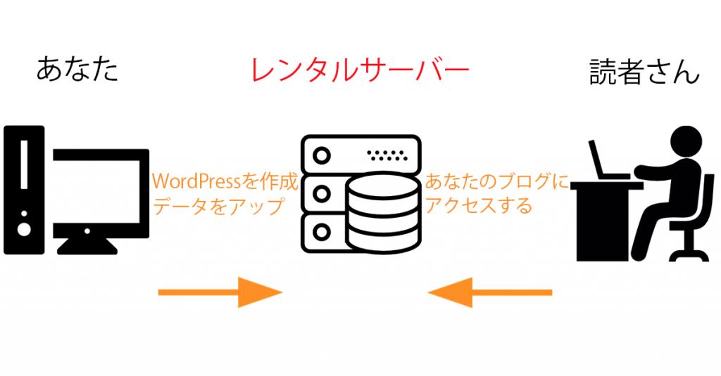 レンタルサーバーとは?&基礎知識。WordPressブログ準備編