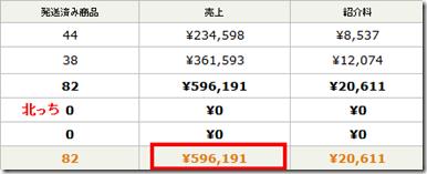 ブログ1つでアマゾンの売上50万超えました。
