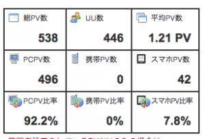 ワードプレス初心者でもオサレデザインのブログが出来るリファインスノー2。