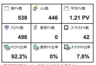 作った物販ブログが発売日直前にアクセス倍増!!〜キーワードの捉え方〜