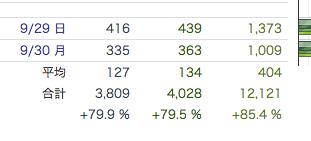 趣味ブログのアクセスが2ヶ月目で4000、12000PV達成した理由