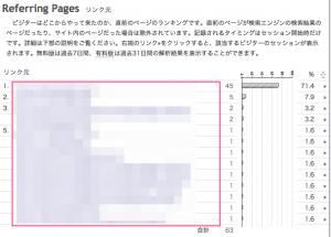 ブログのアクセスがいきなり下がった!?