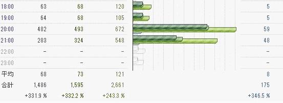 趣味ブログ1日で1400人の読者さんが来た!?