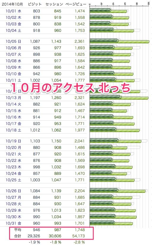 20141106アクセス解析