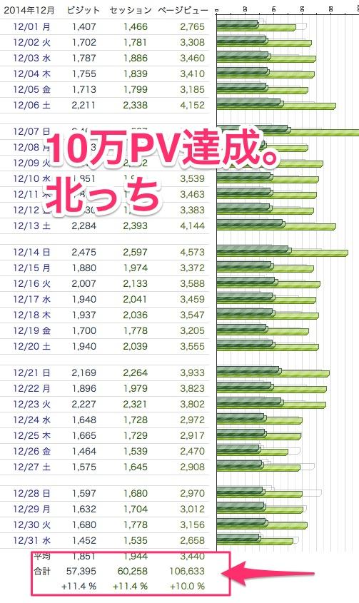 12月の趣味ブログが10万PV達成。報酬も公開するよ。